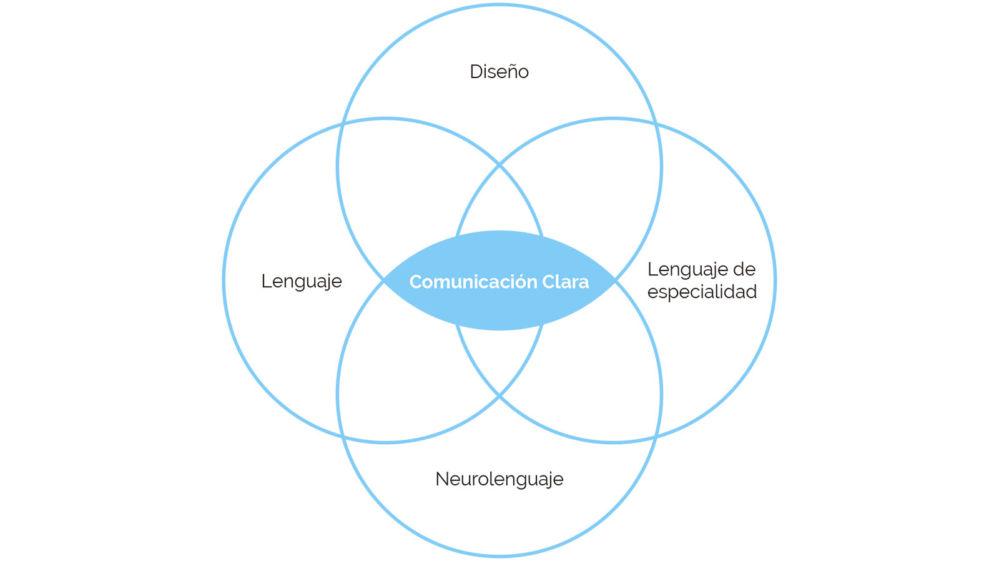 esquema_comunicacion_clara_convergencias_1